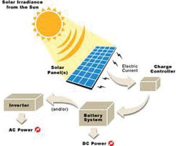 Welcome to msh energy httprumahenergipembangkit listrik tenaga surya sebagai alternatif 7 ccuart Choice Image